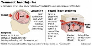Survey Finds That Knowing the Dangers of Concussions Not Enough to Keep Many Teens on Sidelines